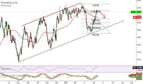 USOIL: USOIL Good to short again