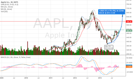 AAPL: $AAPL very bullish cup and handle chart pattern