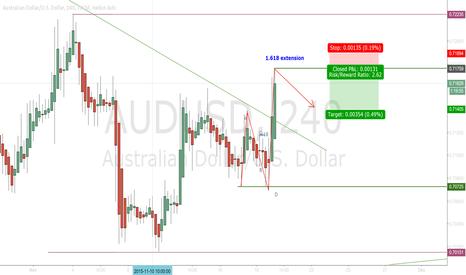 AUDUSD: AUD/USD short term inverse fib (1.618) Trade