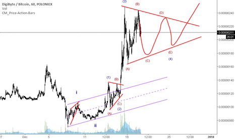 DGBBTC: DGB in complex correction waiting for a break to the upside