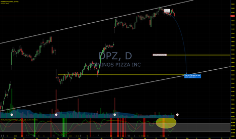 DPZ: Dominos dropping after earnings?