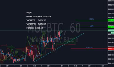 MUEBTC: MUE/BTC  Muestra señal de fuerza
