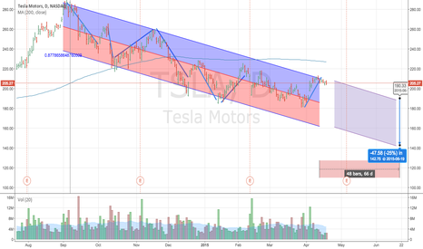 TSLA: How To Trade Tesla With Limited Risk