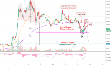 LTCUSD: Gloom And Doom Fills The Room! Litecoin! (LTC) Master Analysis!