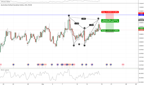 AUDCAD: AUDCAD BAT Pattern - Short