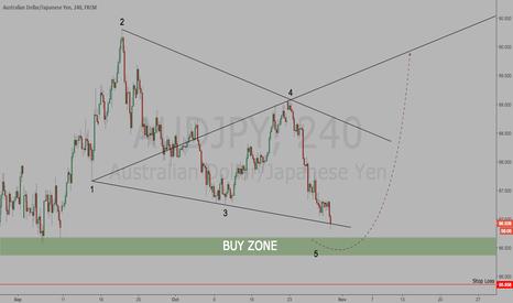 AUDJPY: AUDJPY   Wolfe Wave suggests Long Trade