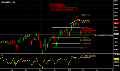 NDX: Short on NASDAQ 100