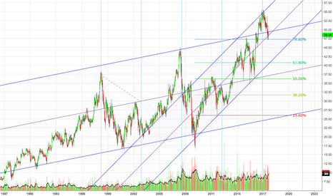 SON: S&P 500 Dividend Aristocrats Weekly Chart: (SON)