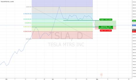 TSLA: Buying tesla recovery