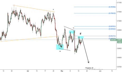 NZDUSD: NZDUSD looking for short