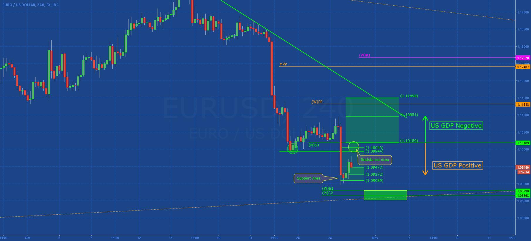 EURUSD: Waiting US GDP