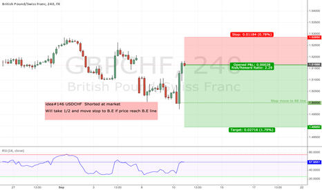 GBPCHF: idea#146 USDCHF  Shorted at market