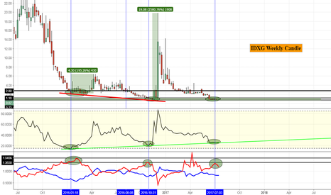 IDXG: Longer term is what I am focused on here.. Day to day just noise