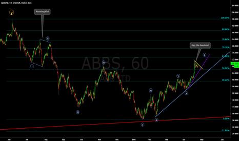 ABB: ABB 60min - Looks more upside