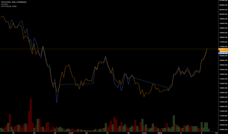 BTCUSD: The tail is not wagging the dog