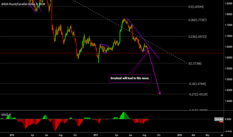 GBPCAD: GBPCAD will go down AFTER BREAKOUT