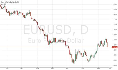 EURUSD: crude