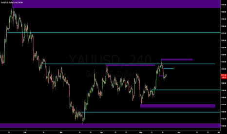 XAUUSD: Gold - Levels to do business