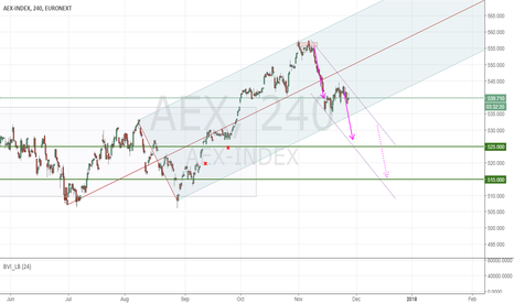AEX: Looking for more correction in AEX (Dutch Index)