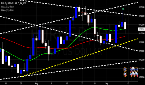 EURUSD: $EURUSD   Upward Ascension in place