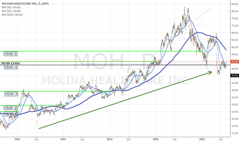 MOH: MOH GOOD BUY - AT 52.00