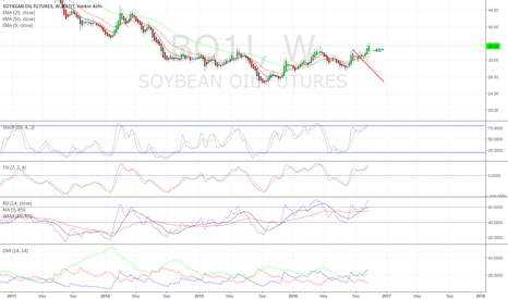 BO1!: Soybean Oil providing opportunity to enter up move