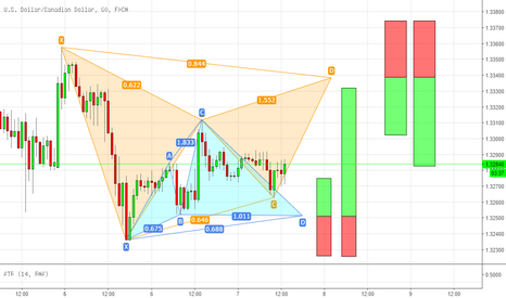 USDCAD: Couple of patterns on USDCAD
