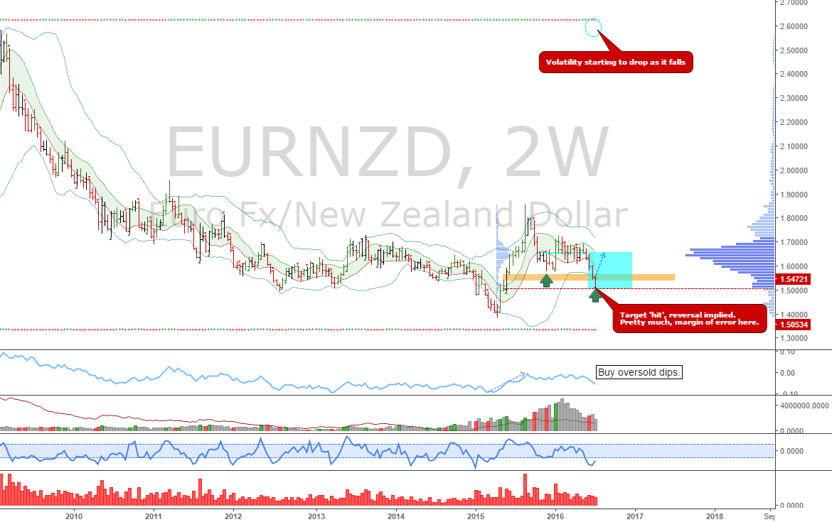 EURNZD: Long back to 1.65654
