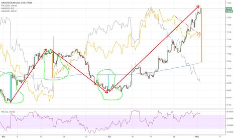 XAUUSD/XAGUSD: Gold short (sell at highs)