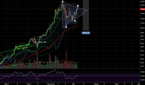 BTCUSD: BTC sẽ xây dựng tam giác trước xu hướng tăng mới.