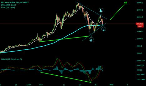 BTCUSD: Bull Symmetrical Triangle . Go Long should go to around 25K