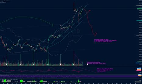 AMZN: AMZN Updated chart.
