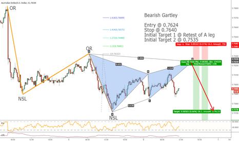 AUDUSD: Bearish Gartley on AUDUSD 15M