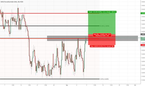 GBPAUD: GBPAUD: Buy stop just above market price