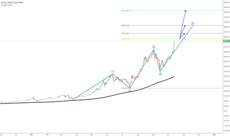 BTCUSD: BTCUSD Is About To Complete 5th Impulse Wave, Any Extension?