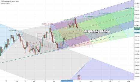 EURUSD: EURUSD up trend and short bearish. need to filled the GAP first!