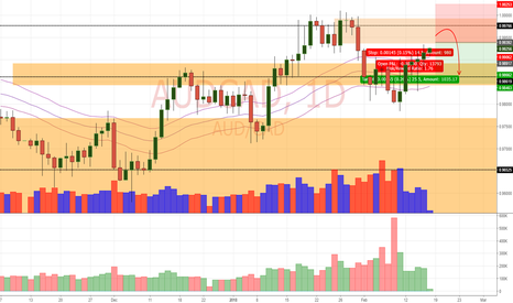 AUDCAD: AUD/CAD Daily Update (16/2/18)