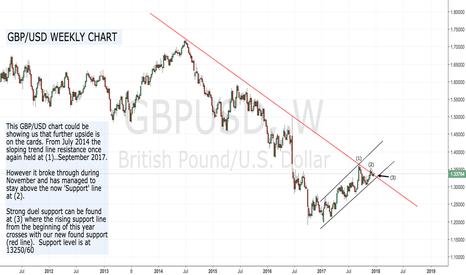 GBPUSD: GBP/USD ...'IT'S A BUY'...!!!