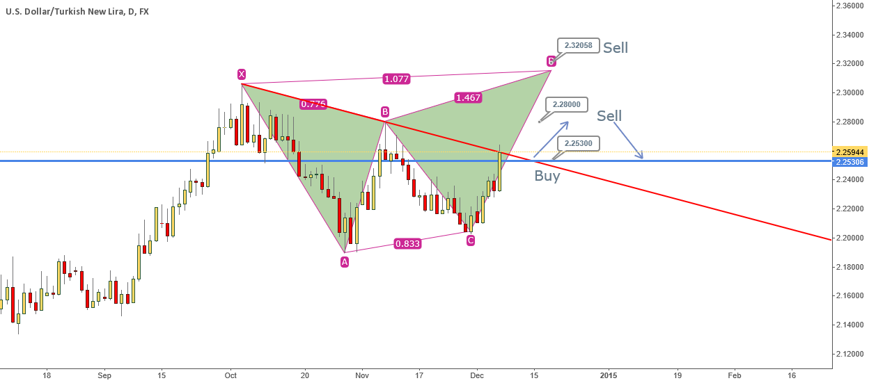 USDTRY Long Gartley Opportunity