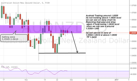 AUDNZD: audnzd short advice