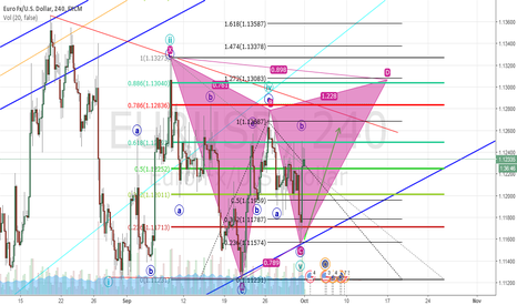 EURUSD: Gartley Pattern on the way