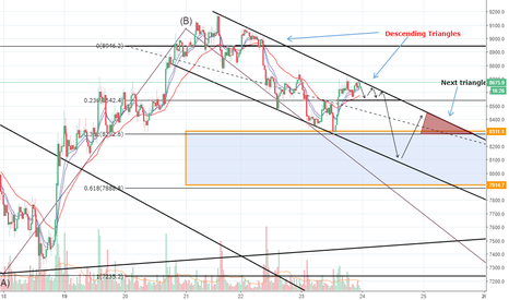 BTCUSD: NEXT HOURS BTC WILL GO DOWN HOURS HERE IS WHY