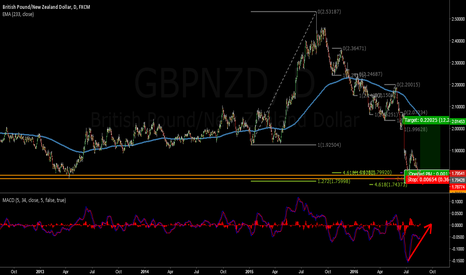 GBPNZD: DO YOU NEED ANYMORE SIGNAL FOR GO LONG ?