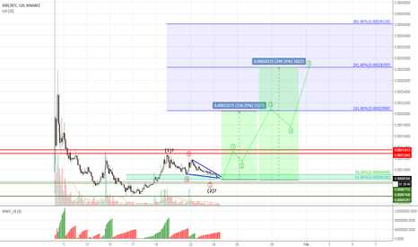 VIBEBTC: VIBE #VIBEBTC - wedge breakout might give 150% gain!