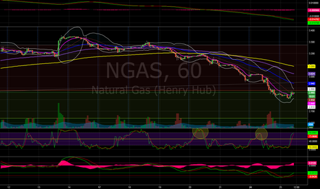 NGAS: Every rebound is a chance to build a position