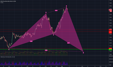 GBPAUD: GBPAUD Try Short in this SHARK