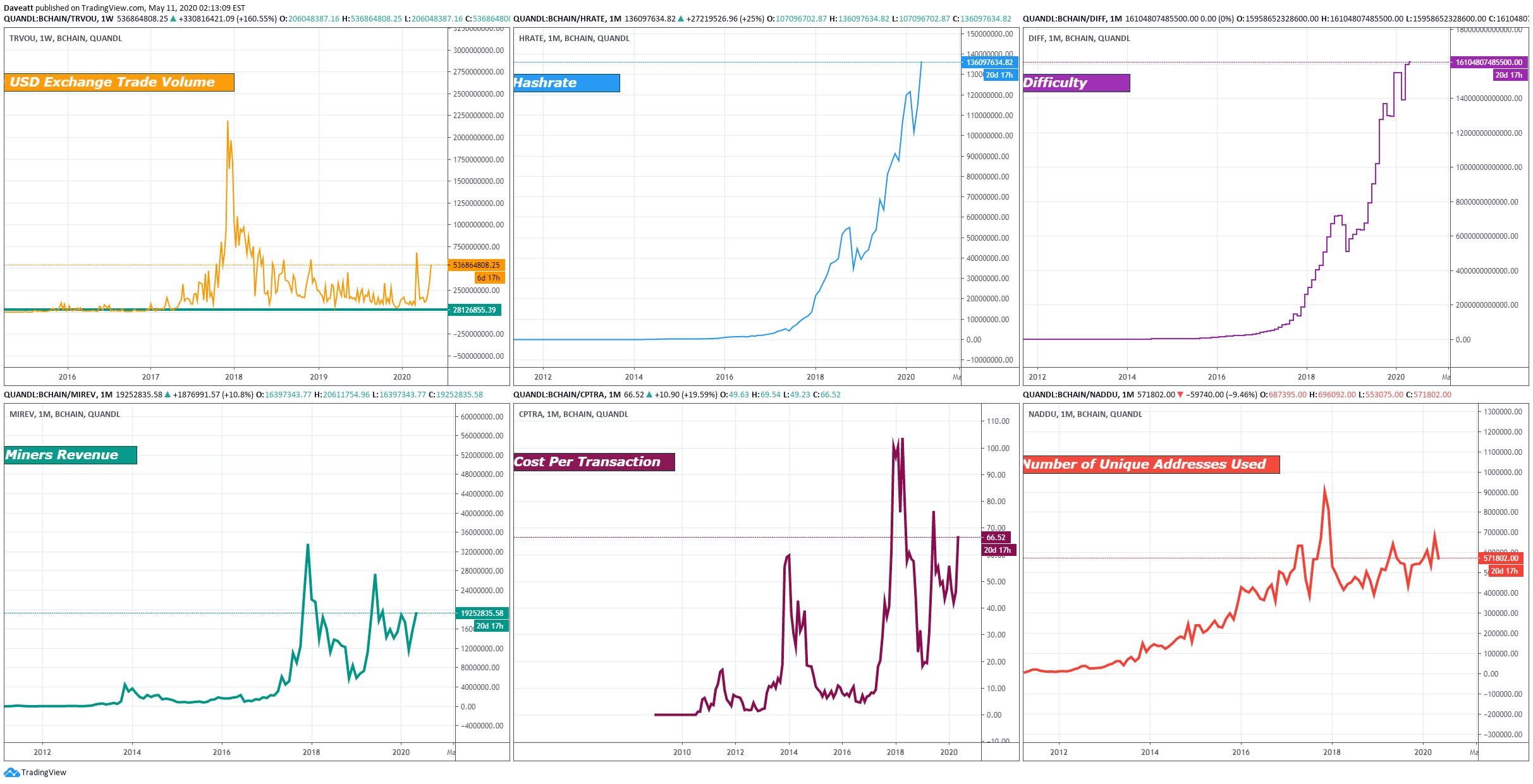 Bitcoin postează cea mai proastă săptămână din mai, deoarece corelația S&P 500 scade prețul