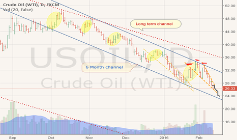 USOIL: When predicting micro moves, remember the tide matters...