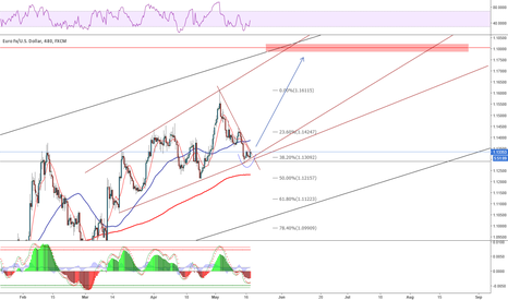 EURUSD: We have a meeting upside