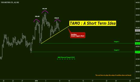 TATAMOTORS: TAMO: A short Term Idea
